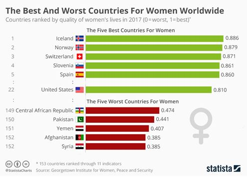 The best and worst countries for women worldwide