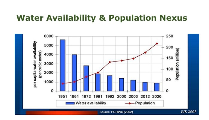 Water availability and Population nexus